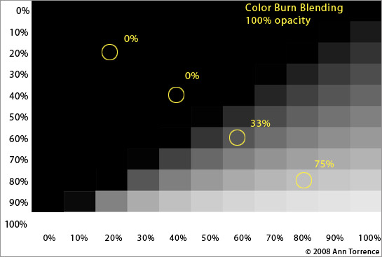 example color burn blending mode Photoshop