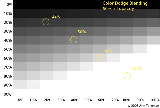 example color dodge (add) blending mode Photoshop fill opacity